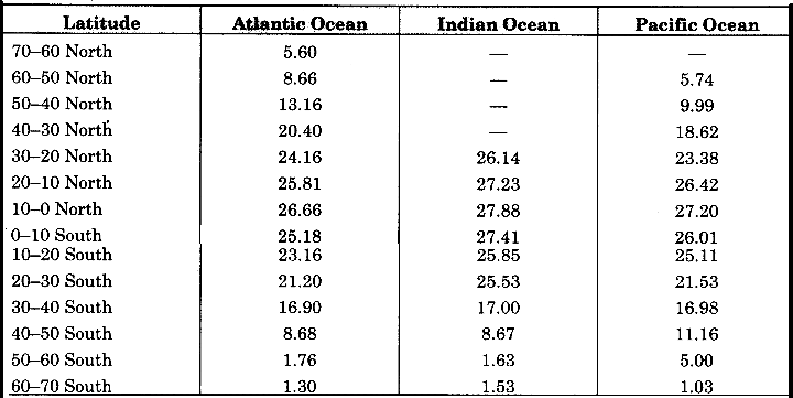 RBSE Solutions for Class 11 Physical Geography Chapter 19 Ocean Relief Temperature and Salinity img-4
