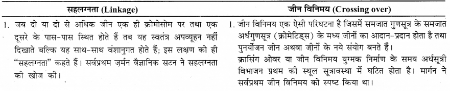 RBSE Solutions for Class 12 Biology Chapter 36 मानव में गुणसूत्रीय विकृतियाँ 3