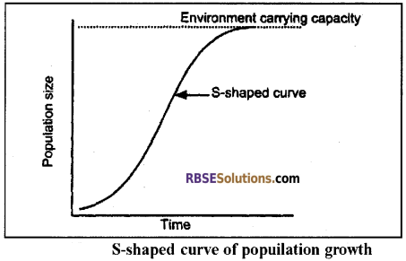 RBSE Solutions for Class 12 Biology Chapter 38 Human Population img 11