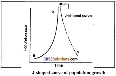 RBSE Solutions for Class 12 Biology Chapter 38 Human Population img 24