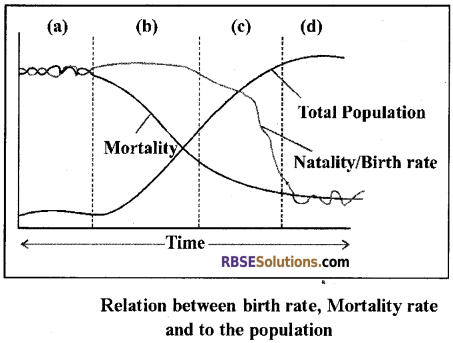 RBSE Solutions for Class 12 Biology Chapter 38 Human Population img 5