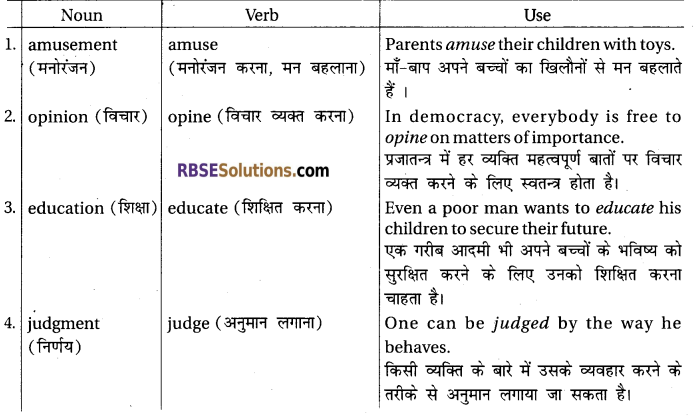 RBSE Solutions for Class 12 English Rainbow Chapter 6 On Reading in Relation to Literature img 1