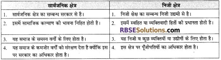 RBSE Solutions for Class 12 Sociology Chapter 4 भारत में संरचनात्मक परिवर्तन-परम्परा एवं आधुनिकता, औद्योगीकरण, नगरीकरण 2
