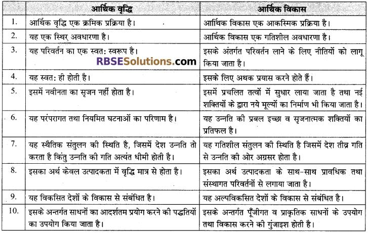 RBSE Solutions for Class 12 Sociology Chapter 4 भारत में संरचनात्मक परिवर्तन-परम्परा एवं आधुनिकता, औद्योगीकरण, नगरीकरण 4