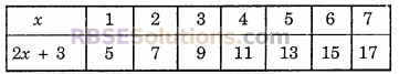 RBSE Solutions for Class 6 Maths Chapter 12 बीजगणित Ex 12.1 image 5