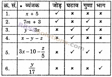 RBSE Solutions for Class 6 Maths Chapter 12 बीजगणित Ex 12.2 image 2