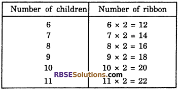 RBSE Solutions for Class 6 Maths Chapter 12 Algebra In Text Exercise image 3