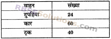 RBSE Solutions for Class 6 Maths Chapter 13 अनुपात व समानुपात In Text Exercise image 1