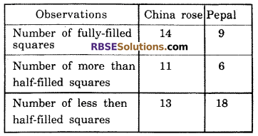 RBSE Solutions for Class 6 Maths Chapter 14 Perimeter and Area In Text Exercise image 13