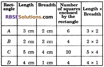 RBSE Solutions for Class 6 Maths Chapter 14 Perimeter and Area In Text Exercise image 16