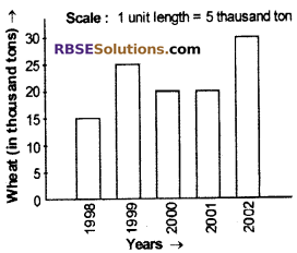 RBSE Solutions for Class 6 Maths Chapter 15 Data Handling Additional Questions image 12