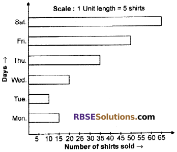 RBSE Solutions for Class 6 Maths Chapter 15 Data Handling Additional Questions image 13