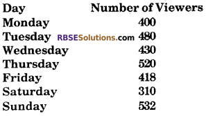 RBSE Solutions for Class 6 Maths Chapter 15 Data Handling Additional Questions image 2