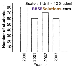 RBSE Solutions for Class 6 Maths Chapter 15 Data Handling Additional Questions image 8