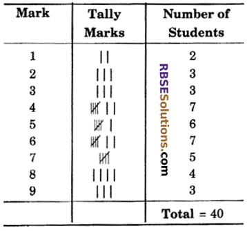 RBSE Solutions for Class 6 Maths Chapter 15 Data Handling Additional Questions image 9