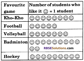 RBSE Solutions for Class 6 Maths Chapter 15 Data Handling In Text Exercise image 10