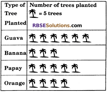 RBSE Solutions for Class 6 Maths Chapter 15 Data Handling In Text Exercise image 11