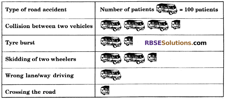RBSE Solutions for Class 6 Maths Chapter 15 Data Handling In Text Exercise image 12