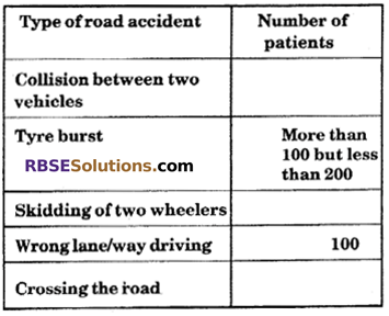 RBSE Solutions for Class 6 Maths Chapter 15 Data Handling In Text Exercise image 13