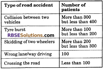 RBSE Solutions for Class 6 Maths Chapter 15 Data Handling In Text Exercise image 14