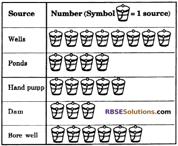 RBSE Solutions for Class 6 Maths Chapter 15 Data Handling In Text Exercise image 19