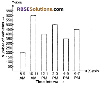 RBSE Solutions for Class 6 Maths Chapter 15 Data Handling In Text Exercise image 3