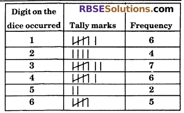 RBSE Solutions for Class 6 Maths Chapter 15 Data Handling In Text Exercise image 8