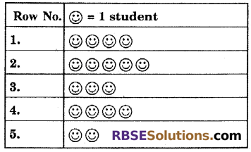 RBSE Solutions for Class 6 Maths Chapter 15 Data Handling In Text Exercise image 9