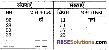 RBSE Solutions for Class 6 Maths Chapter 2 रिश्ते संख्याओं केIn Text Exercise image 10
