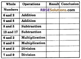 RBSE Solutions for Class 6 Maths Chapter 3 Whole Numbers In Text Exercise image 1