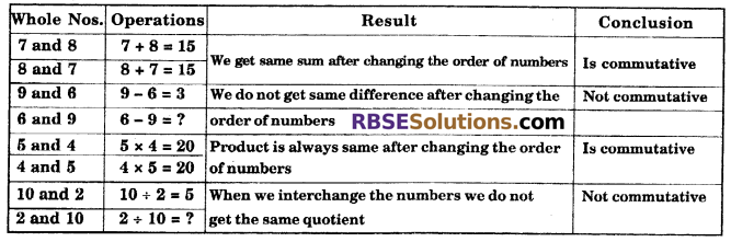 RBSE Solutions for Class 6 Maths Chapter 3 Whole Numbers In Text Exercise image 11
