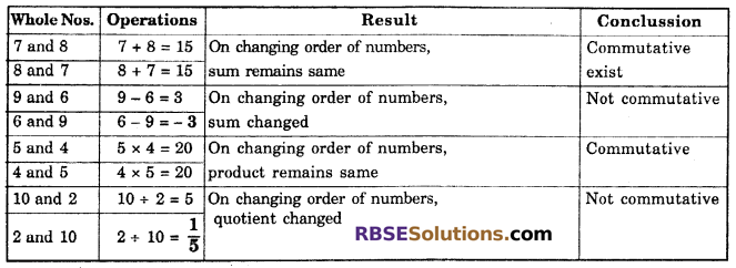 RBSE Solutions for Class 6 Maths Chapter 3 Whole Numbers In Text Exercise image 12