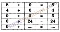 RBSE Solutions for Class 6 Maths Chapter 3 Whole Numbers In Text Exercise image 13