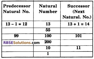 RBSE Solutions for Class 6 Maths Chapter 3 Whole Numbers In Text Exercise image 3