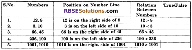 RBSE Solutions for Class 6 Maths Chapter 3 Whole Numbers In Text Exercise image 6