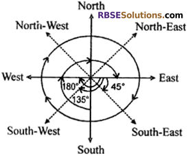 RBSE Solutions for Class 6 Maths Chapter 8 Basic Geometrical Concepts and Shapes In Text Exercise image 5