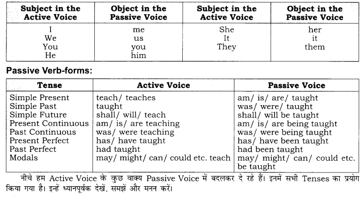 RBSE Class 10 English Grammar Active and Passive Voice image 1