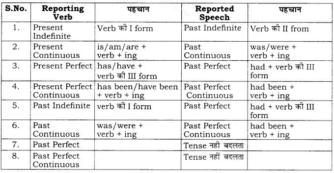RBSE Class 10 English Grammar Direct and Indirect Speech image 3