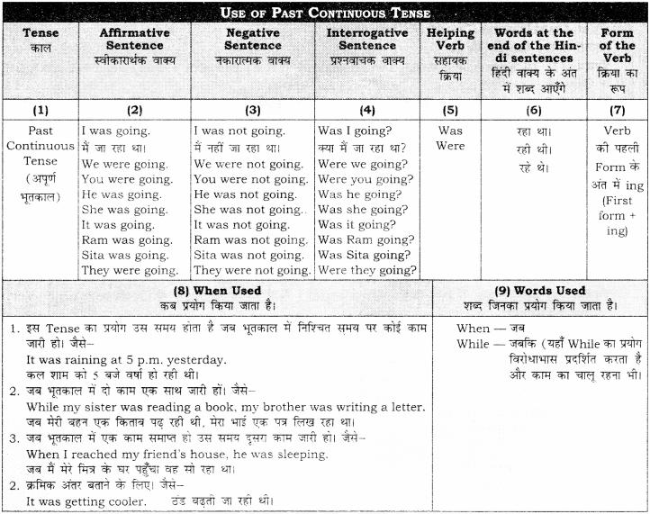 RBSE Class 10 English Grammar Past Tense image 2