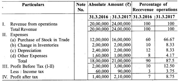 RBSE Class 12 Accountancy Board Paper 2018 23
