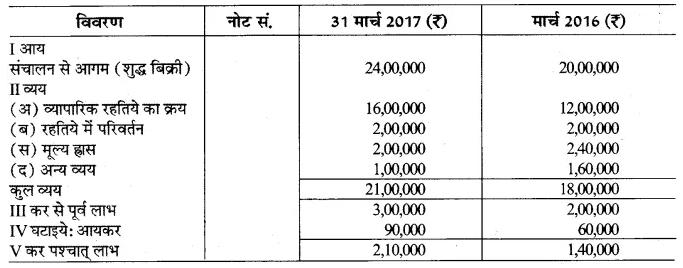 RBSE Class 12 Accountancy Board Paper 2018 4