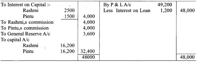 RBSE Class 12 Accountancy Board Paper 2018 6