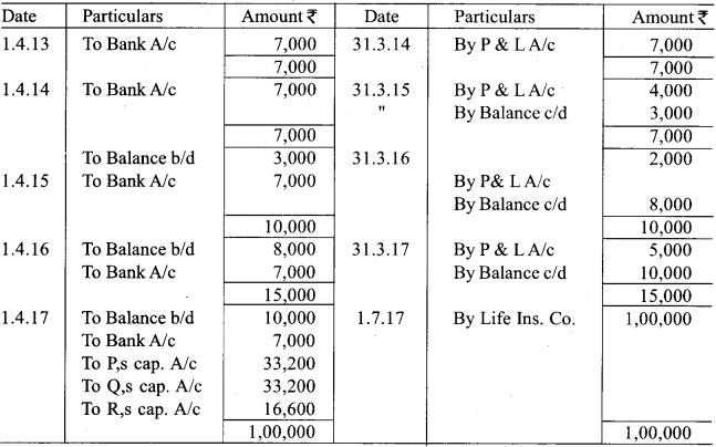 RBSE Class 12 Accountancy Board Paper 2018 7