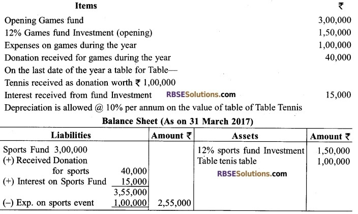RBSE Class 12 Accountancy Board Paper 2018 English Medium 15