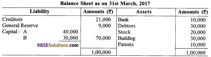 RBSE Class 12 Accountancy Board Paper 2018 English Medium 2