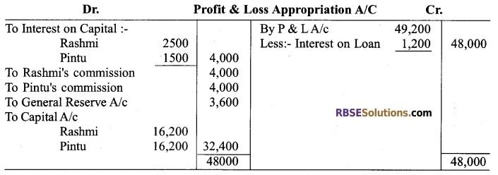 RBSE Class 12 Accountancy Board Paper 2018 English Medium 5