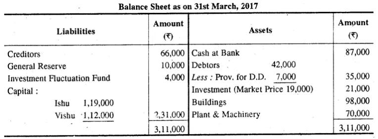 RBSE Class 12 Accountancy Model Paper 1 2