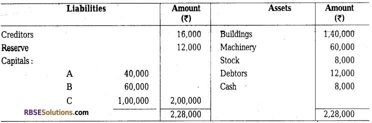 RBSE Class 12 Accountancy Model Paper 3 English Medium 3