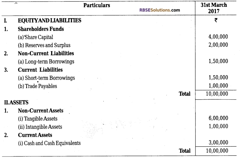 RBSE Class 12 Accountancy Model Paper 3 English Medium 4