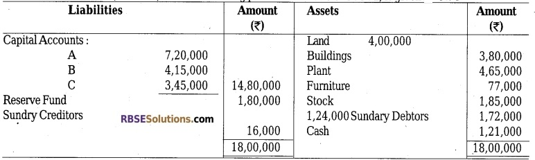 RBSE Class 12 Accountancy Model Paper 4 2